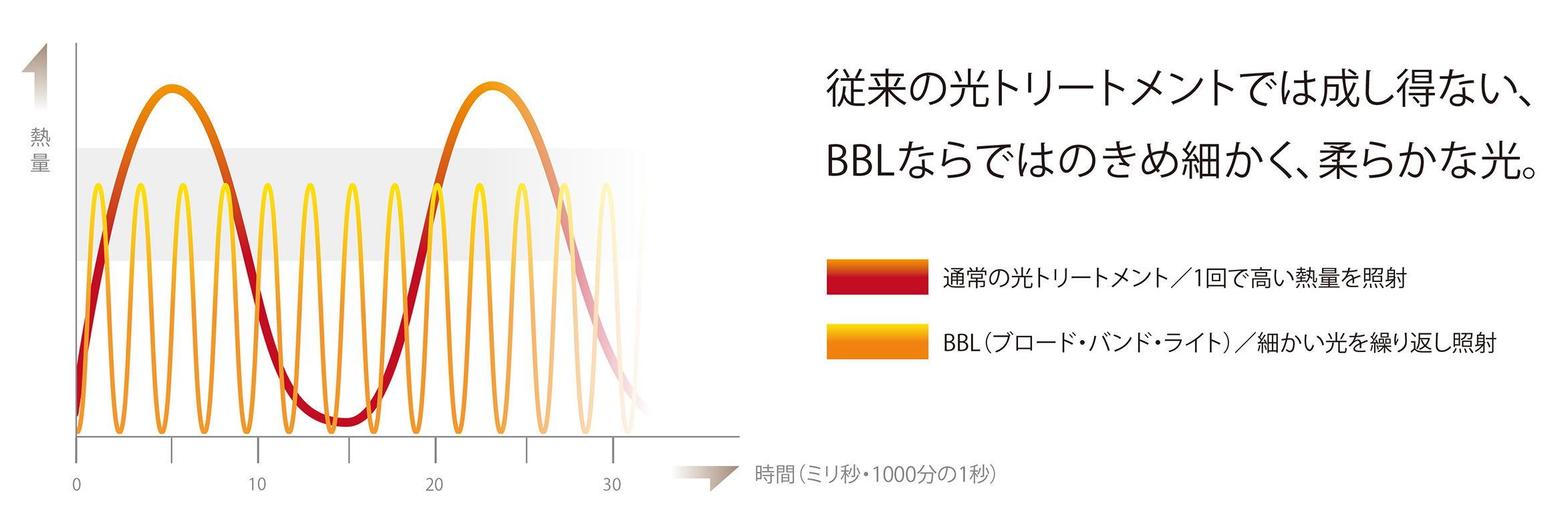 BBL波長比較